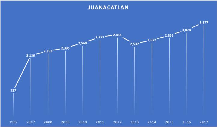 coches Juanacatlan.png