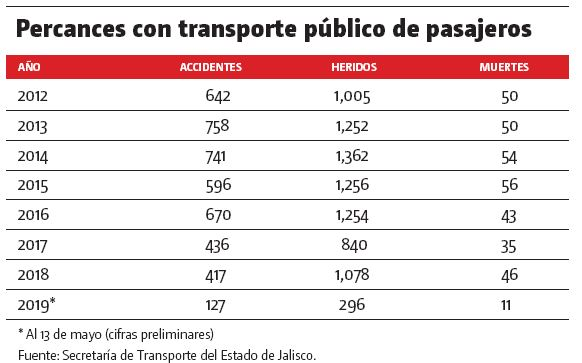 percances-de-transporte-publico-en